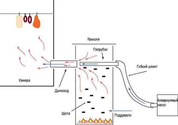 Чертеж дымогенератора с насосом