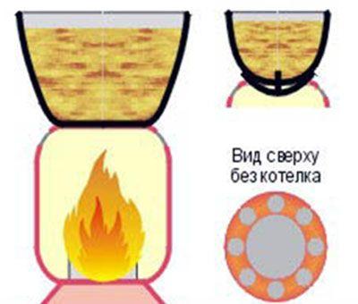 Схема печи на основе газового баллона