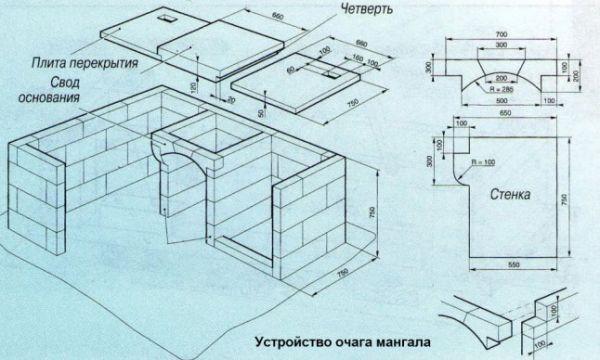 Устройство очага для мангала