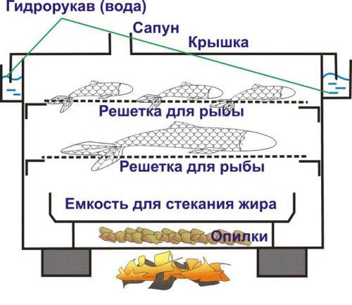 Устройство коптильни горячего копчения