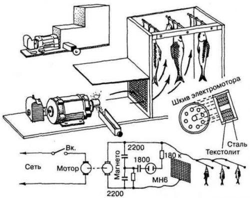Схема копчения продуктов в коптильне