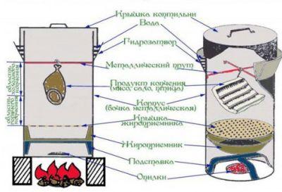 Схема коптильни из бочки