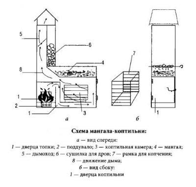 Коптильня с мангалом