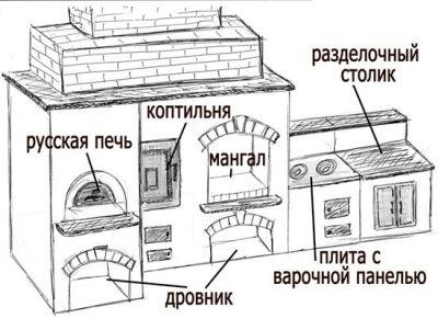 Схема комбинированной коптильни