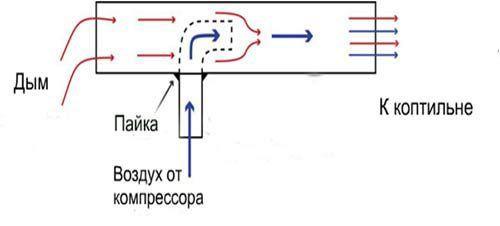 Схема процесса копчения