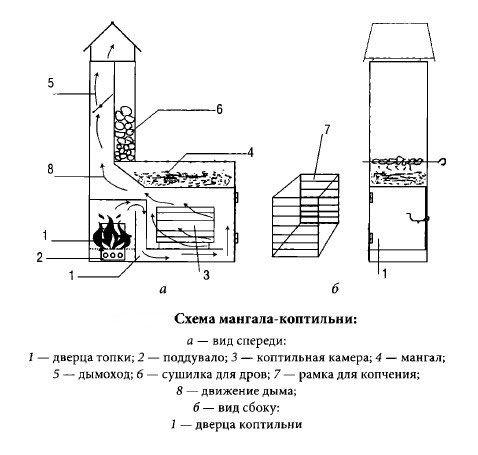 Схема простой коптильни