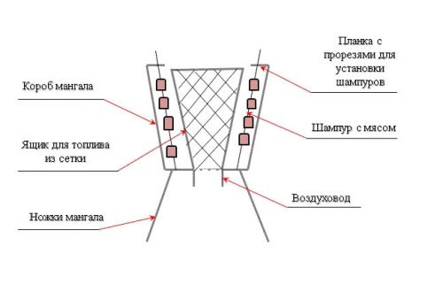 Схема вертикального мангала