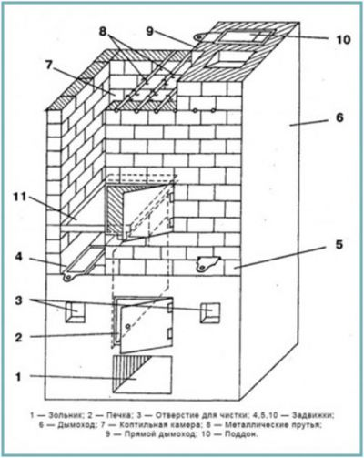 Схема коптильни ГК