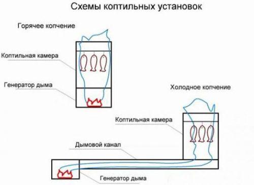 Схемы коптилен ГК и ХК