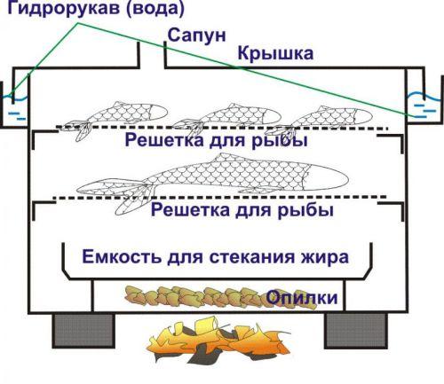 Схема коптильни с гидрозатвором