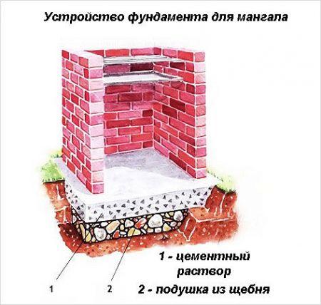 Схема кирпичного мангала с фундаментом
