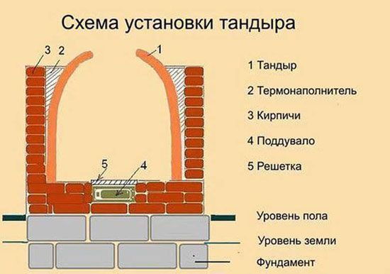 Схема кирпичного тандыра