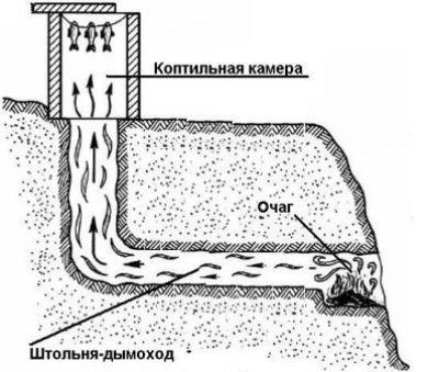 Схема коптильни на склоне