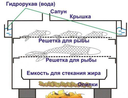 Схема коптильни