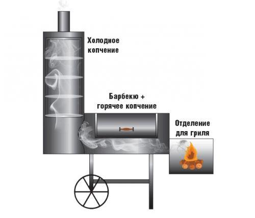 Схема коптильни из газовых баллонов