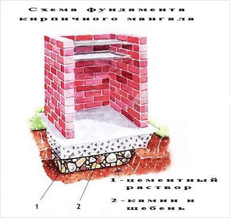 Схема фундамента для барбекю